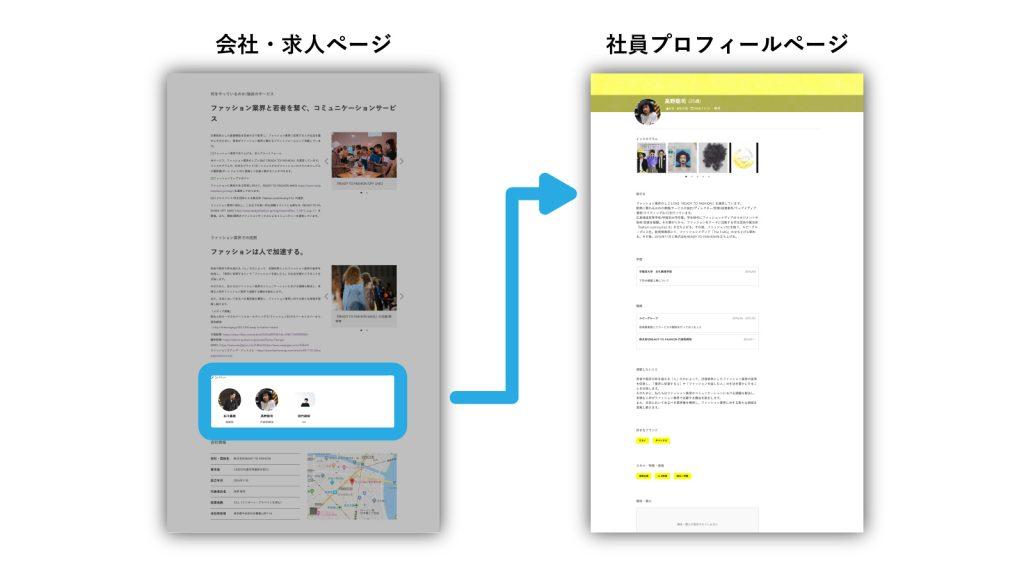 社員追加機能で会社情報を充実させ応募数アップへ