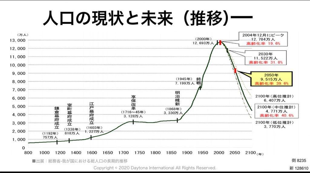 人口の現状と未来