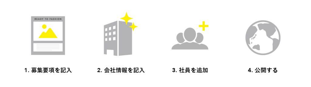 求人/イベント募集開始までの4つのステップ