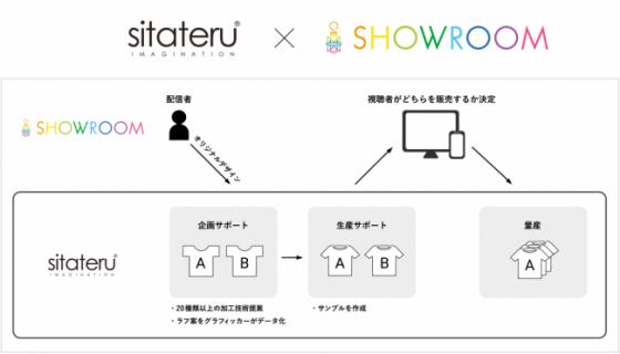 シタテル × SHOWROOM!人気配信者16名デザインのアパレルをライブコマースで販売へ